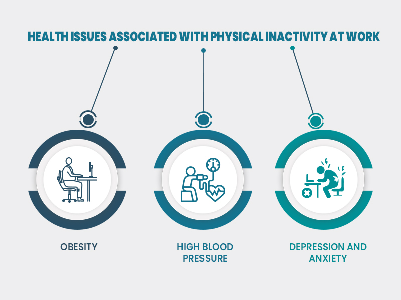 Health issues associated with physical inactivity at work