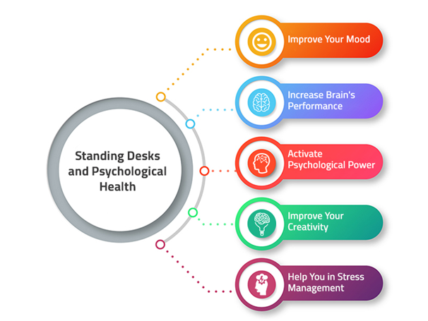 Standing Desks and Psychological Health