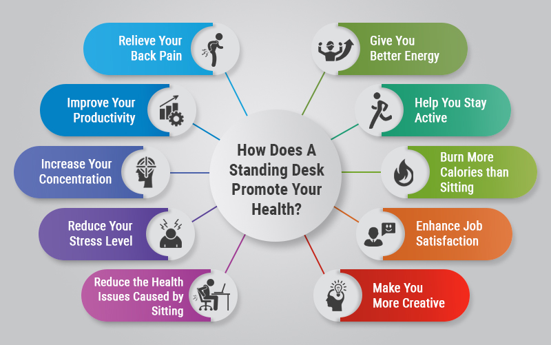 How Does A Standing Desk Promote Your Health?