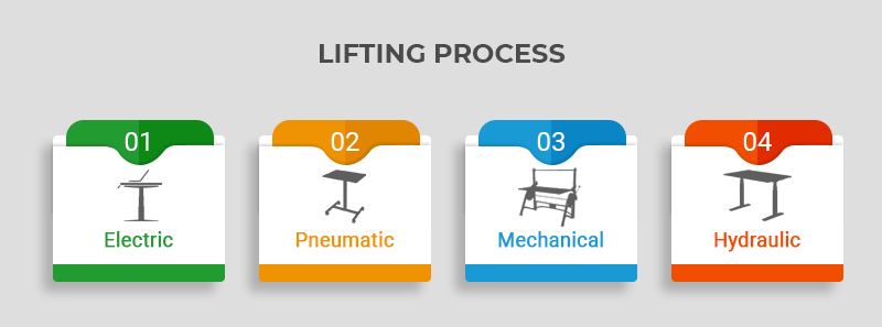 Lifting process