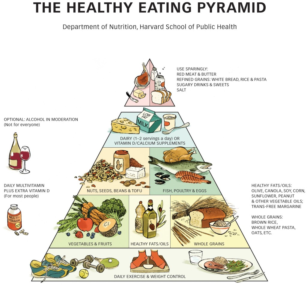 Nutrition Information Charts